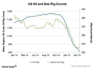 uploads///Oil and Gas rig count