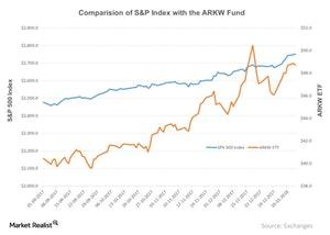uploads///Comparision of SP Index with the ARKW Fund