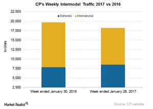 uploads/2017/02/CP-Intermodal-1.png