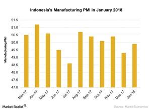uploads///Indonesias Manufacturing PMI in January