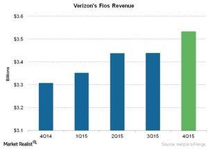 uploads/2016/01/Telecom-Verizons-Fios-Revenue1.jpg