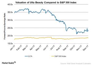 uploads/2017/12/ULTA-Valuation-1.png