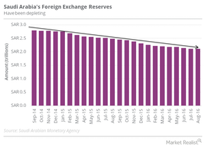 uploads/2016/10/SA-forex-reserves-2.png