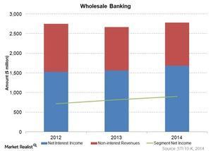 uploads///Wholesale banking