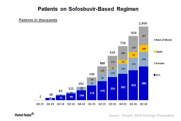 uploads///sovaldi patients