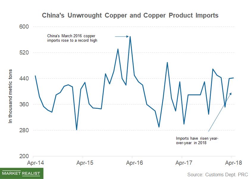 uploads///part  copper imports
