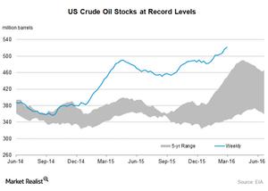uploads/2016/03/US-crude-oil-stocks41.png