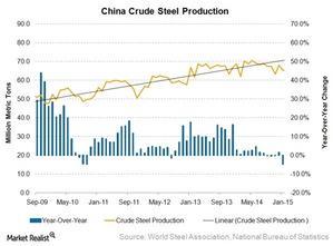 uploads///China crude steel