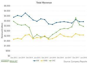 uploads///total revenue
