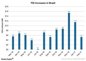 uploads///FDI Increases in Brazil