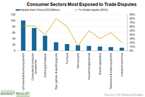 uploads/2018/12/Sectors-most-exposed-1.png