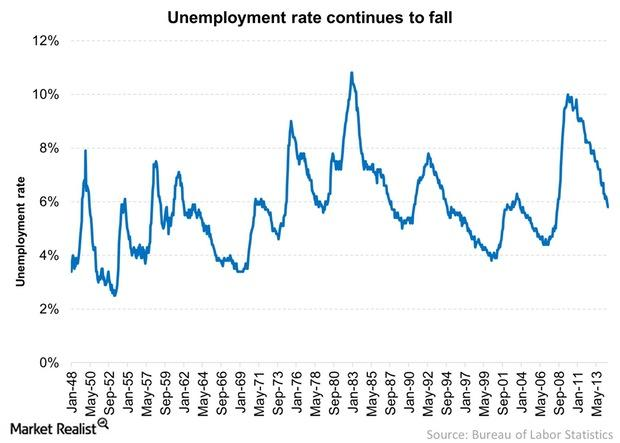 uploads///Unemployment rate continues to fall