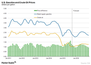 uploads/2015/11/crude-oil-and-gasoline-price-differnce1.png