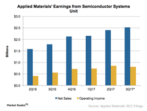 uploads/2017/05/A6_Semiconductors_AMAT_2Q17-earnings-for-semiconductor-systems-segment-1.png