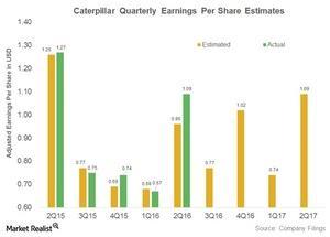 uploads///caterpillar earnings per share