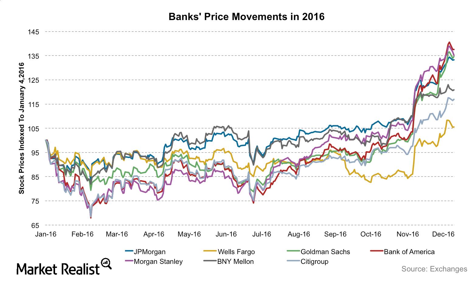 uploads///banks price perf
