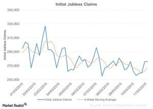 uploads///Initial Jobless Claims