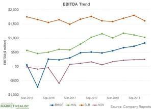 uploads///ebitda trend