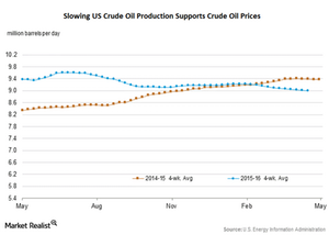 uploads/2016/04/US-crude-oil-production31.png