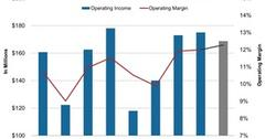 uploads///Ingredions Operating Income and Margin