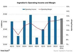 uploads/2016/01/Ingredions-Operating-Income-and-Margin-2016-01-211.jpg
