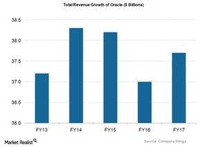 uploads/2018/05/Annual-revenue-growth-1.png