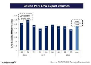 uploads///galena park lpg export volumes