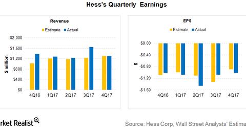 uploads/2018/02/earnings.png