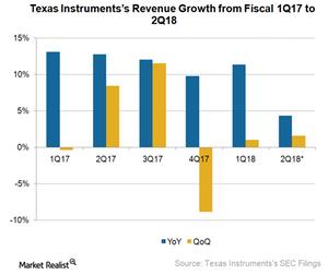 uploads/2018/04/A13-Semiconductors_TXN_1Q18-revenue-growth-2-1.png