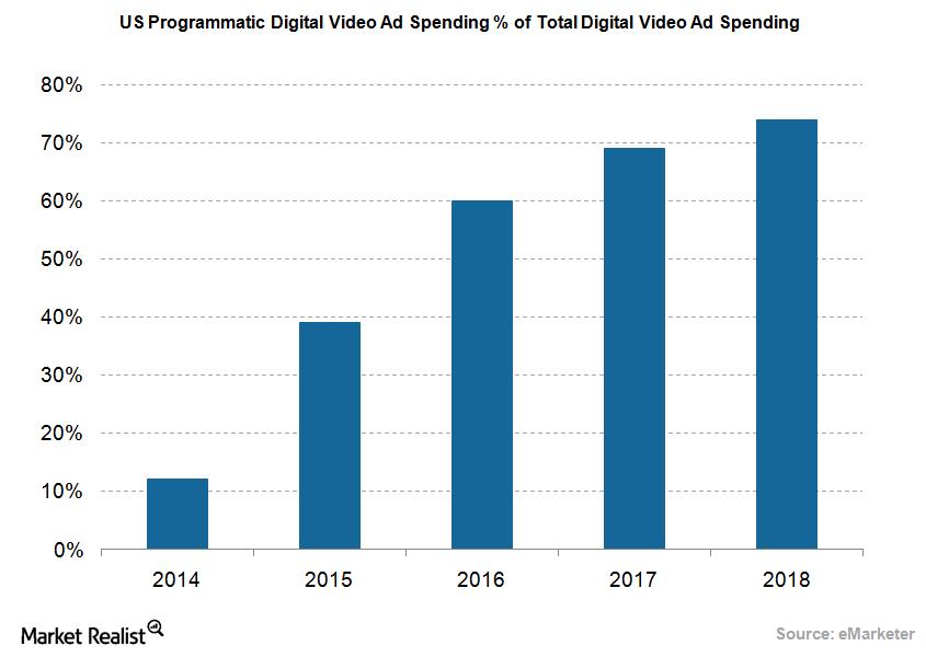 uploads///Programmatic ad spending