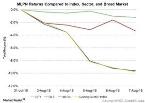 uploads///mlpn returns compared to index sector and broad market