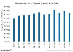 uploads///Malaysian Exports Slightly Down in June