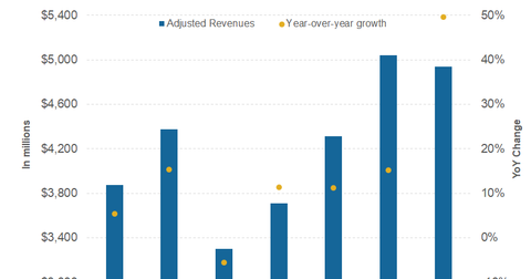 uploads/2018/04/part-2-revenues-1.png