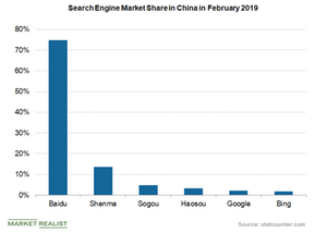 uploads///search engine market share in china