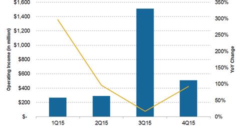 uploads/2015/12/profit.png