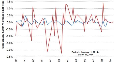 uploads/2014/03/Chart-1.png