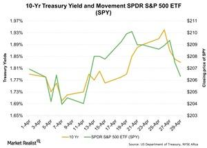 uploads/2016/05/10-Yr-Treasury-Yield-and-Movement-SPDR-SP-500-ETF-SPY-2016-05-021.jpg