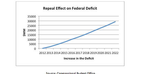 uploads///Repeal Effect on Federal Deficit