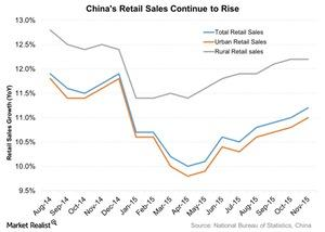 uploads///Chinas Retail Sales Continue to Rise