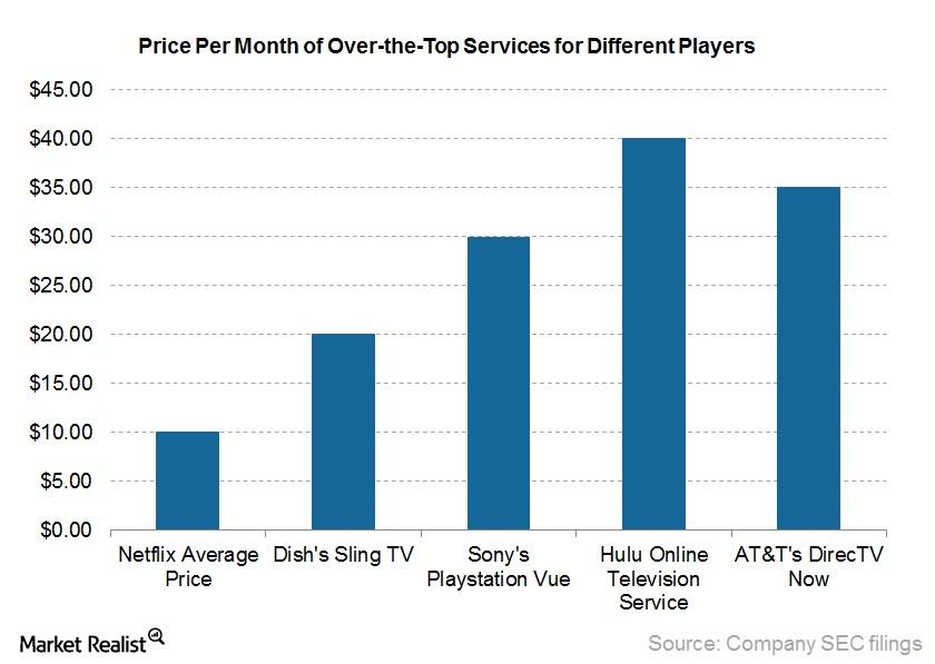 uploads///Price Per Month of Over the Top Services for Different Players