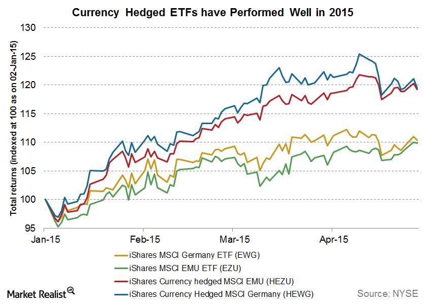 uploads///currency hedged etfs
