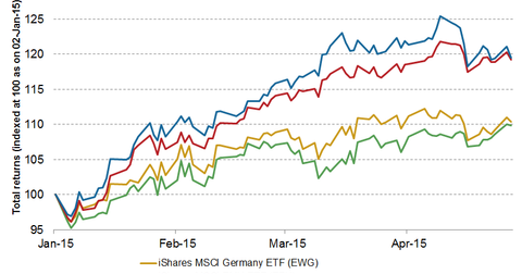 uploads/2015/04/currency-hedged-etfs1.png