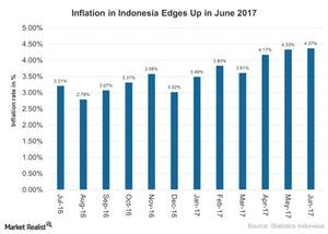 uploads///Inflation in Indonesia Edges Up in June