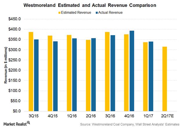 uploads///PArt  Revenue graph