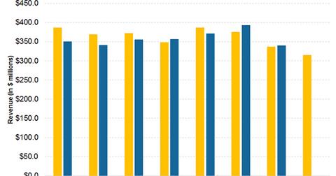 uploads/2017/07/PArt-5-Revenue-graph-1.png