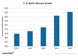 uploads///revenue growth