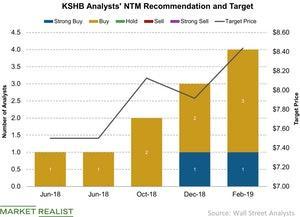 uploads/2019/03/KSHB-Analysts-NTM-Recommendation-and-Target-2019-03-02-1.jpg