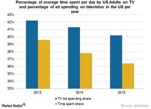 uploads///Time spent on TV and ad spend on TV april