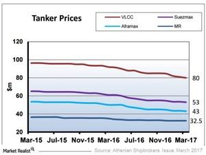 uploads/2017/04/Tanker-Prices-1.jpg