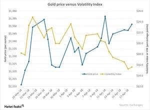 uploads///Gold price versus Volatility Index